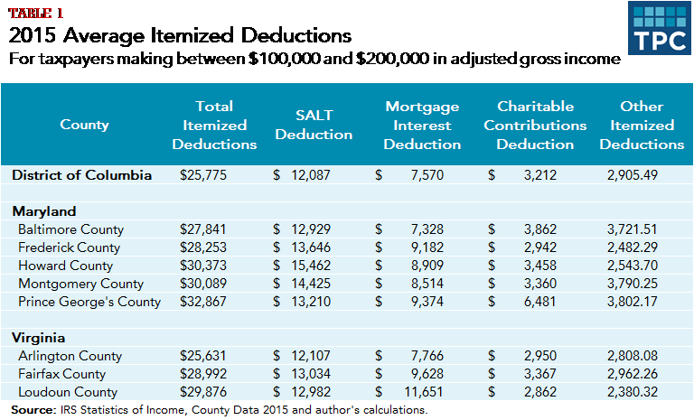 2015 Average Itemized Deductions