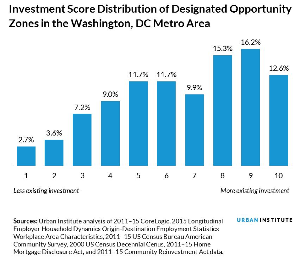 Investment Scores of Designated Opportunity Zones in Washington, DC Area