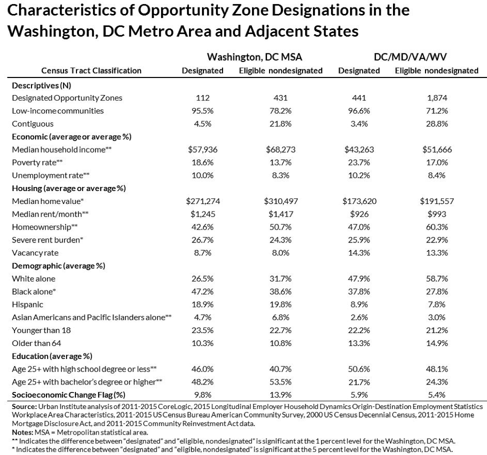 Characteristics of Opportunity Zone Designations in the Washington, DC Metro Area and Adjacent States