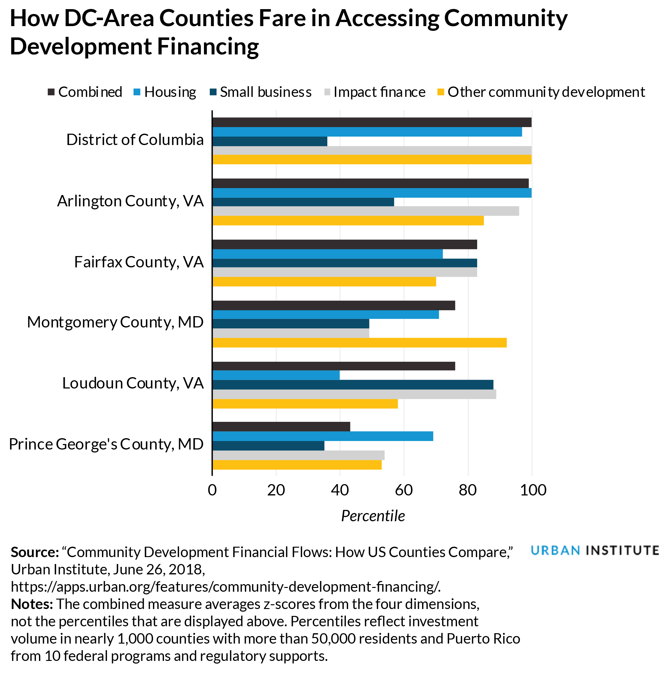 How DC-Area Counties Fare in Accessing Community Development Financing