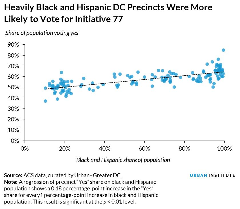 heavily black and hispanic dc precincts were more likely to vote for initiative 77