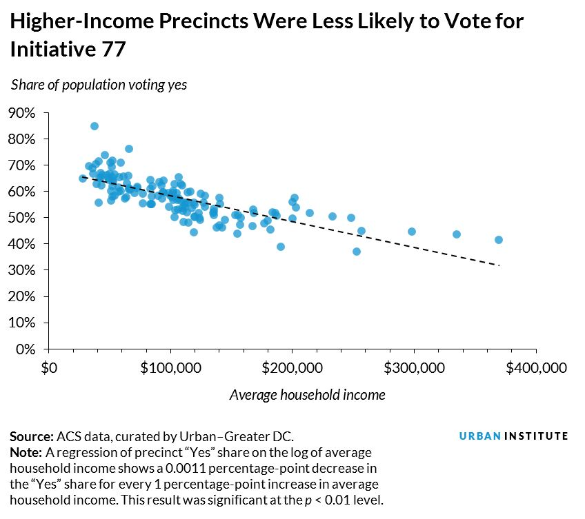 higher-income precincts were less likely to vote for initiative 77