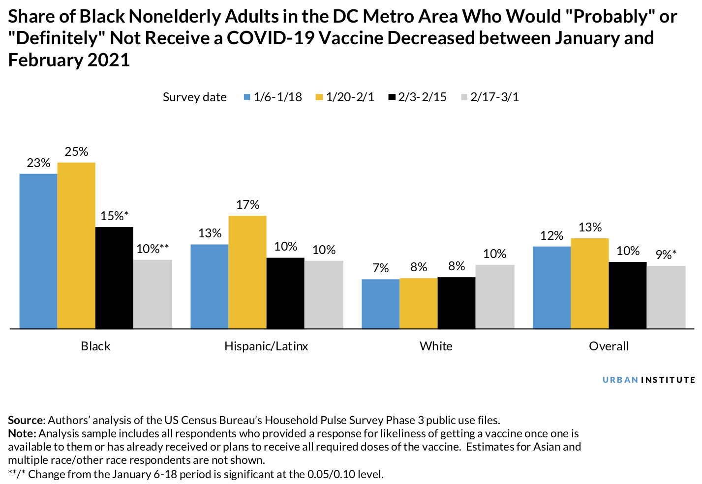 Bar chart showing the share of Black nonelderly adults in the DC metro area who would probably or definitely not receive a COVID-19 vaccine decreased between January and February 2021