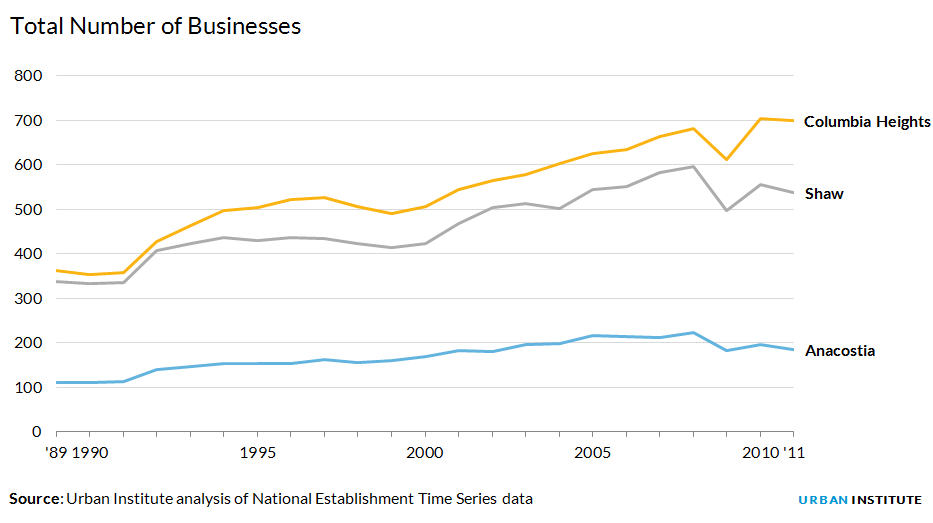 Total number of businesses