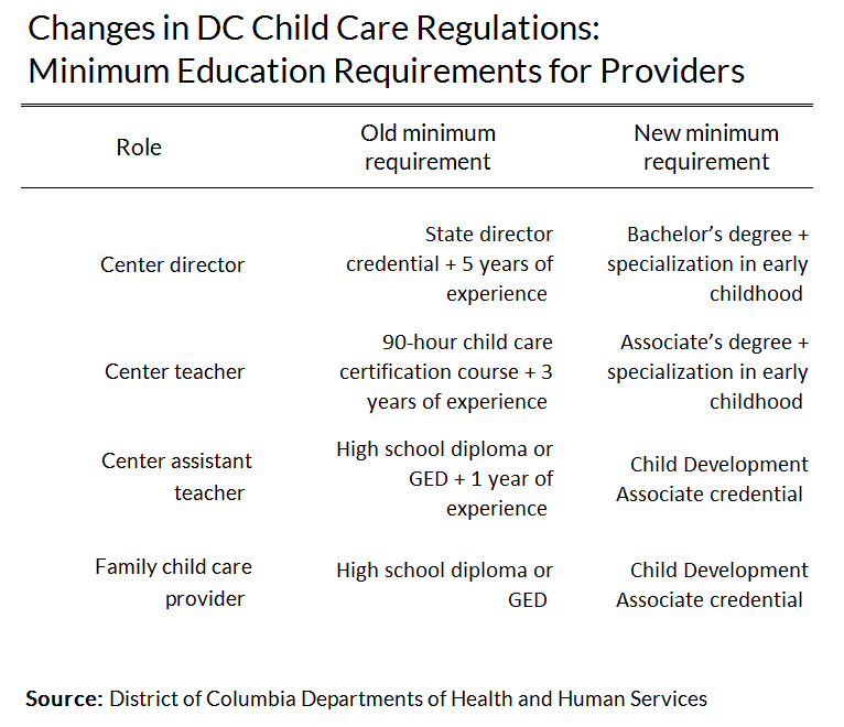Changes in DC Child Care Regulations