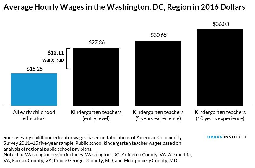 average hourly wages in the Washington, DC, Region in 2016 Dollars