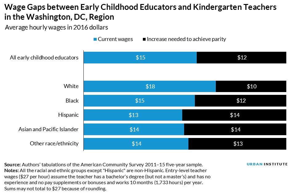 wage gaps between early childhood educators and kindergarten teachers in DC region