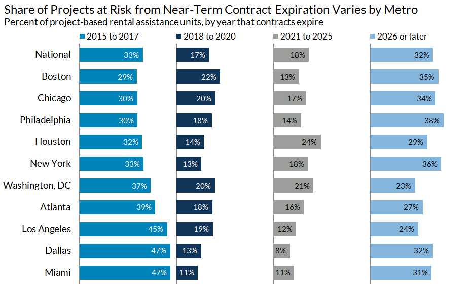 Share of projects at risk