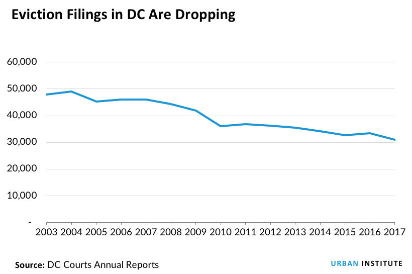 Eviction Filings in DC Are Dropping
