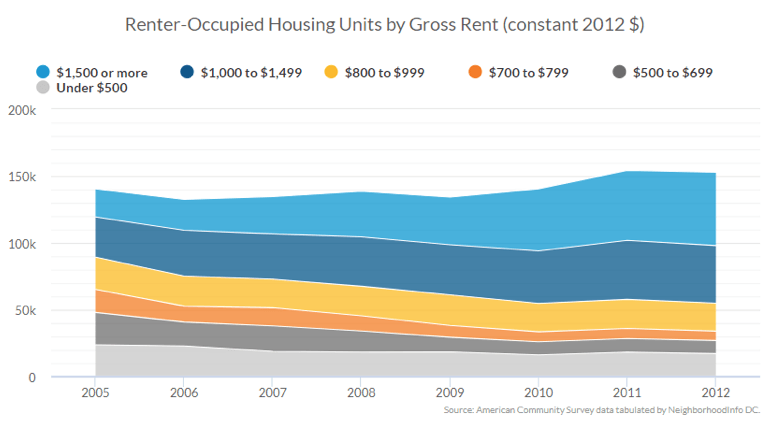 Renter-Occupied Housing Units by Gross Rent (constant 2012$)