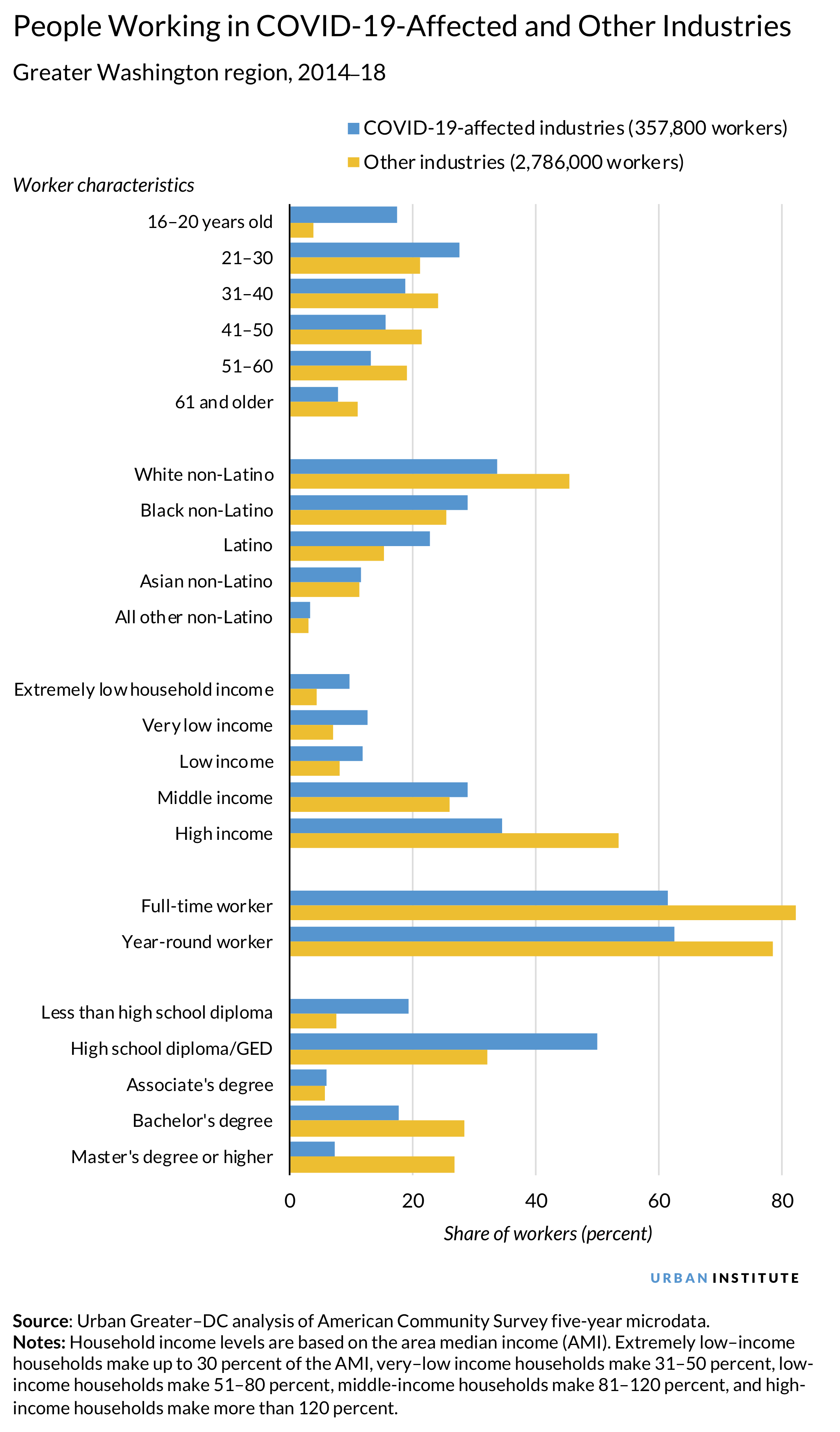 People Working in COVID-19-Affected and Other Industries graph
