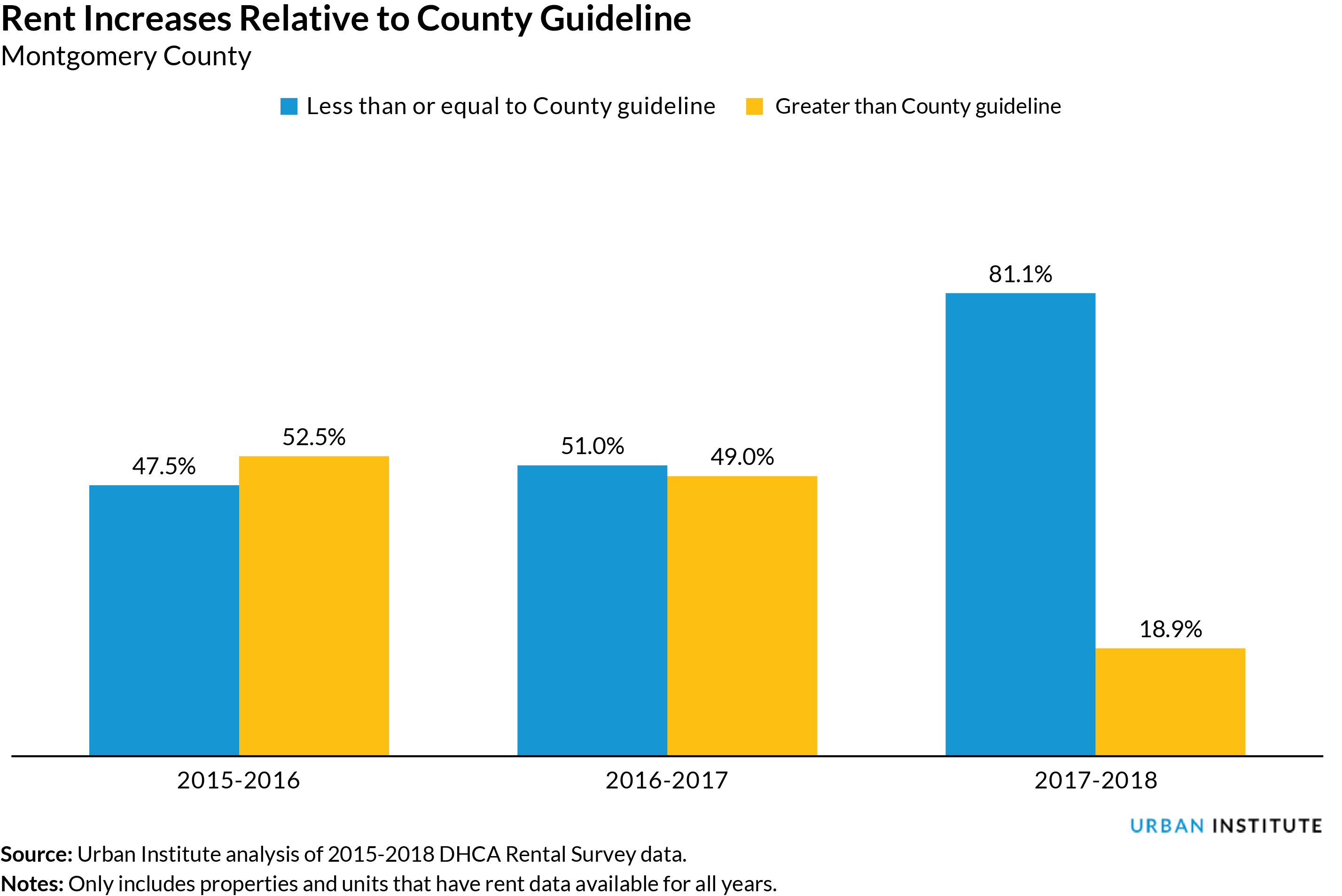 Rent Increases Relative to County Guideline